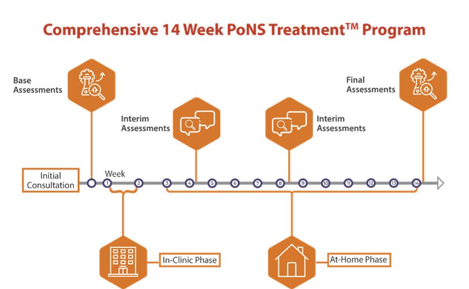 Comprehensive 14 Week PoNS™ Treatment Program
